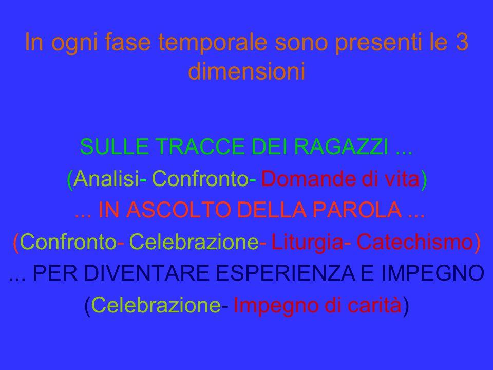 In ogni fase temporale sono presenti le 3 dimensioni SULLE TRACCE DEI RAGAZZI... (Analisi- Confronto- Domande di vita)... IN ASCOLTO DELLA PAROLA... (