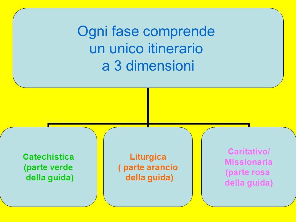 Ogni fase comprende un unico itinerario a 3 dimensioni Catechistica (parte verde della guida) Liturgica ( parte arancio della guida) Caritativo/ Missi