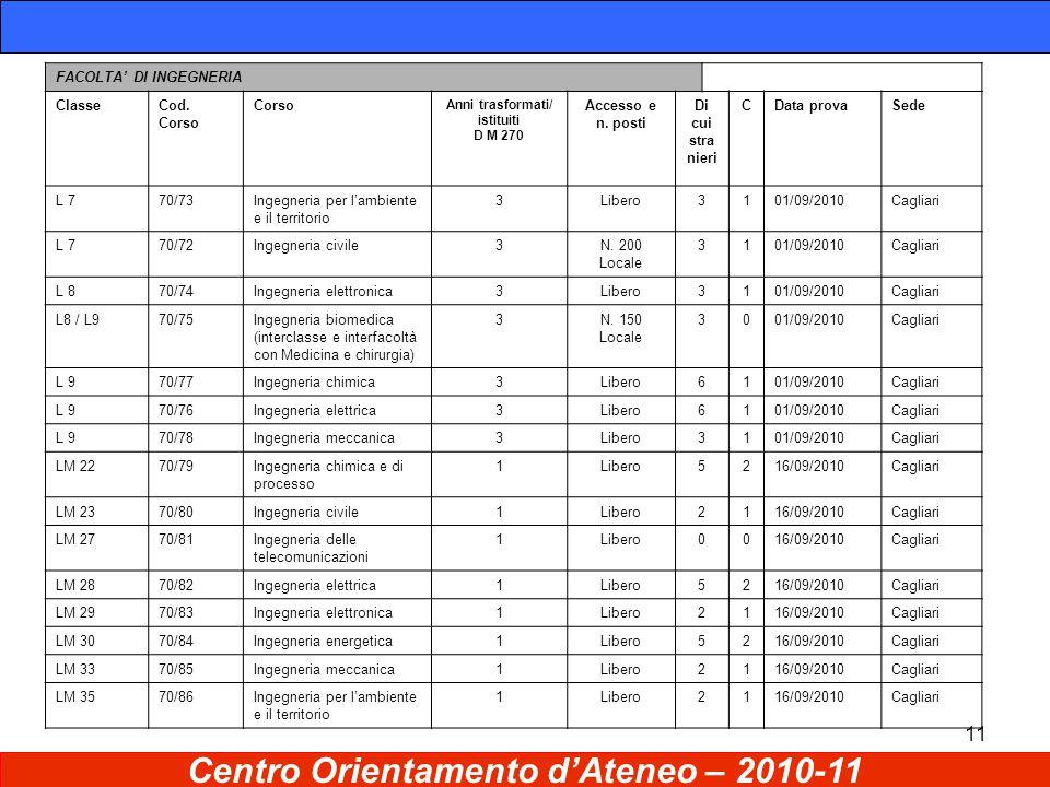 11 Centro Orientamento d'Ateneo – 2010-11 FACOLTA' DI INGEGNERIA ClasseCod.