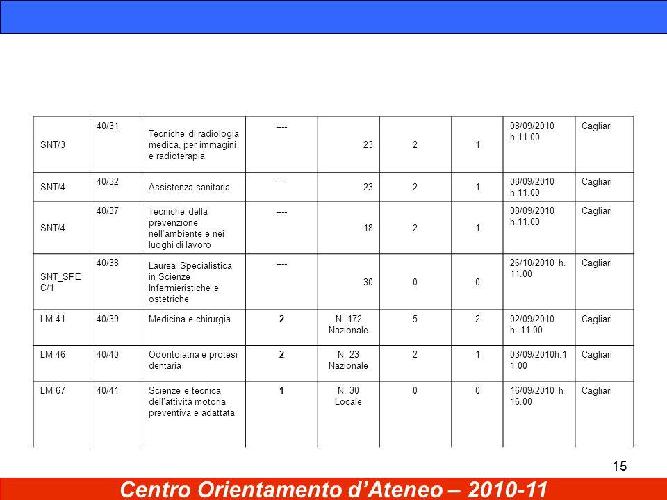 15 Centro Orientamento d'Ateneo – 2010-11 SNT/3 40/31 Tecniche di radiologia medica, per immagini e radioterapia ---- 2321 08/09/2010 h.11.00 Cagliari SNT/4 40/32 Assistenza sanitaria ---- 2321 08/09/2010 h.11.00 Cagliari SNT/4 40/37 Tecniche della prevenzione nell ambiente e nei luoghi di lavoro ---- 1821 08/09/2010 h.11.00 Cagliari SNT_SPE C/1 40/38 Laurea Specialistica in Scienze Infermieristiche e ostetriche ---- 3000 26/10/2010 h.