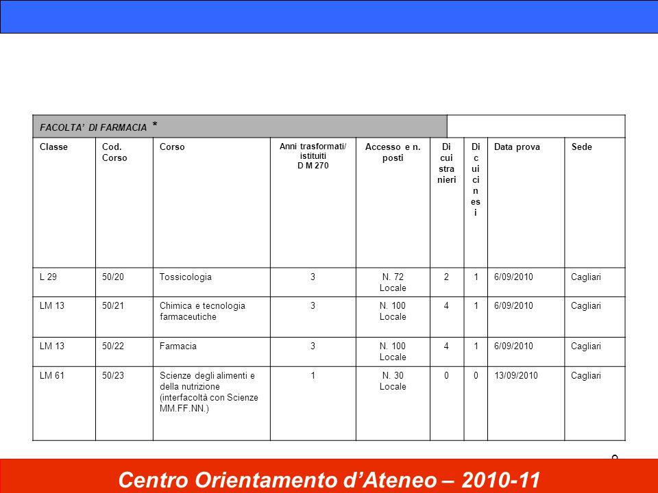 9 Centro Orientamento d'Ateneo – 2010-11 FACOLTA' DI FARMACIA * ClasseCod.