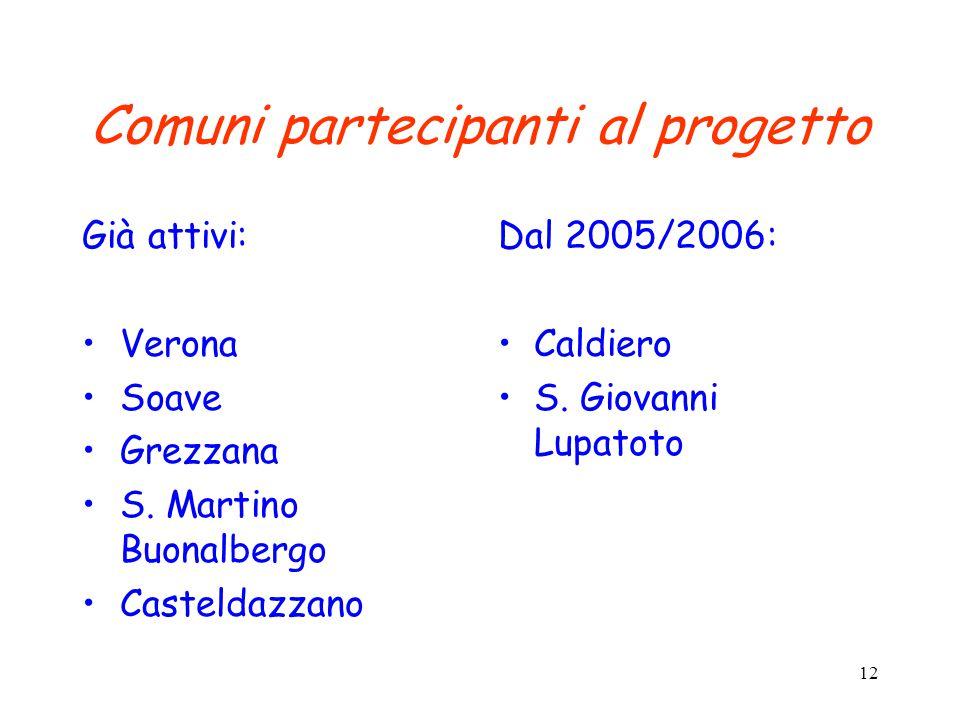 12 Comuni partecipanti al progetto Già attivi: Verona Soave Grezzana S. Martino Buonalbergo Casteldazzano Dal 2005/2006: Caldiero S. Giovanni Lupatoto