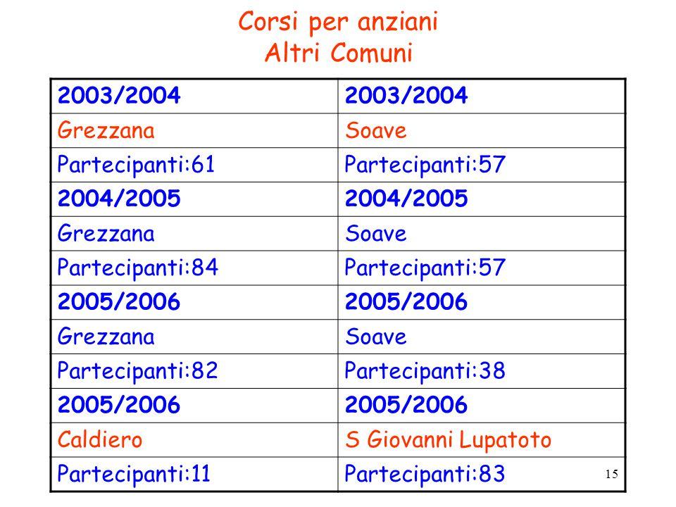 15 Corsi per anziani Altri Comuni 2003/2004 GrezzanaSoave Partecipanti:61Partecipanti:57 2004/2005 GrezzanaSoave Partecipanti:84Partecipanti:57 2005/2