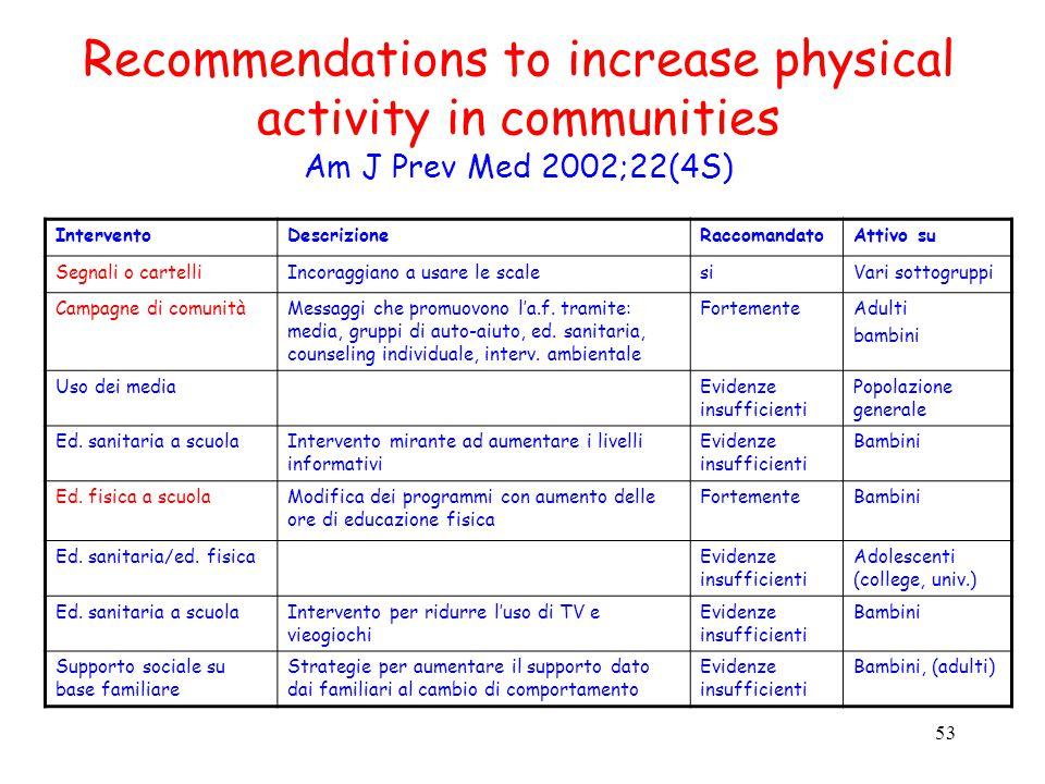 53 Recommendations to increase physical activity in communities Am J Prev Med 2002;22(4S) InterventoDescrizioneRaccomandatoAttivo su Segnali o cartell