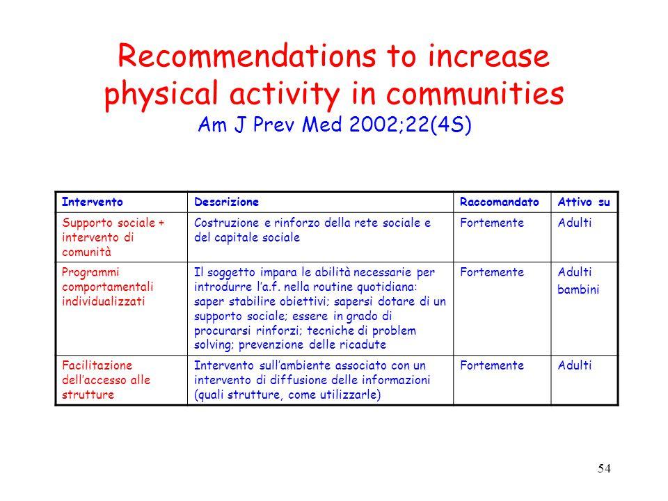 54 Recommendations to increase physical activity in communities Am J Prev Med 2002;22(4S) InterventoDescrizioneRaccomandatoAttivo su Supporto sociale