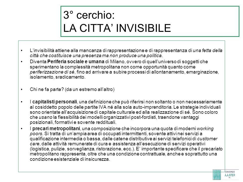 3° cerchio: LA CITTA' INVISIBILE L'invisibilità attiene alla mancanza di rappresentazione e di rappresentanza di una fetta della città che costituisce una presenza ma non produce una politica.
