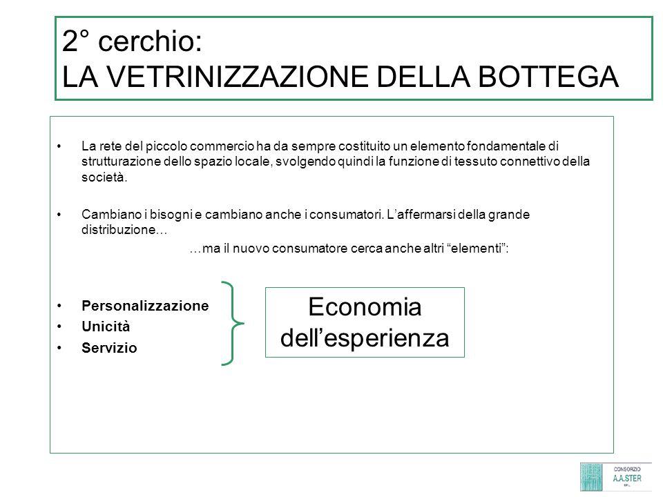 Diffusione della grande distribuzione nei comuni della prima corona e gradiente di concentrazione del piccolo commercio entro il comune di Milano.