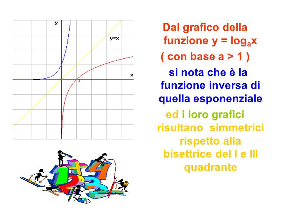 Dal grafico della funzione y = log a x ( con base a > 1 ) si nota che è la funzione inversa di quella esponenziale ed i loro grafici risultano simmetr