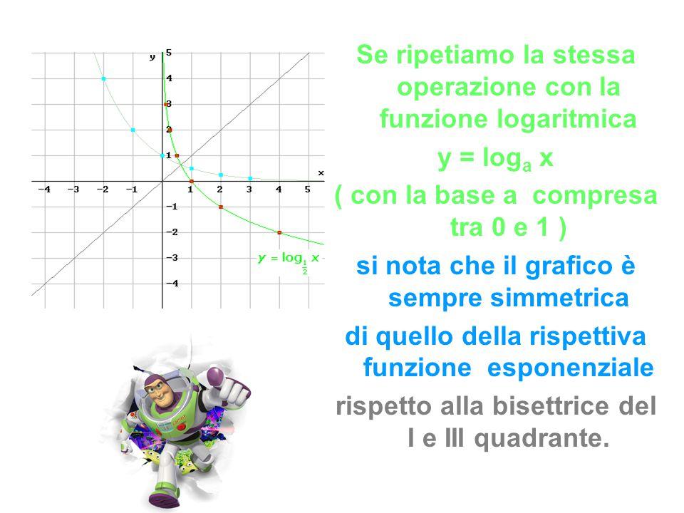 Se ripetiamo la stessa operazione con la funzione logaritmica y = log a x ( con la base a compresa tra 0 e 1 ) si nota che il grafico è sempre simmetr
