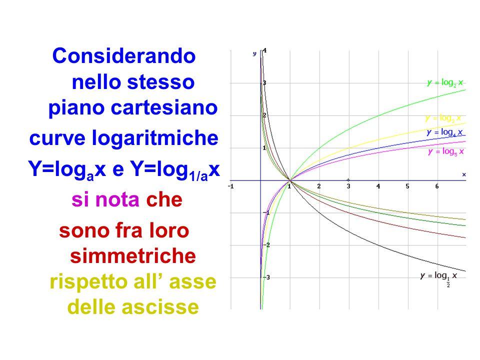 Considerando nello stesso piano cartesiano curve logaritmiche Y=log a x e Y=log 1/a x si nota che sono fra loro simmetriche rispetto all' asse delle a