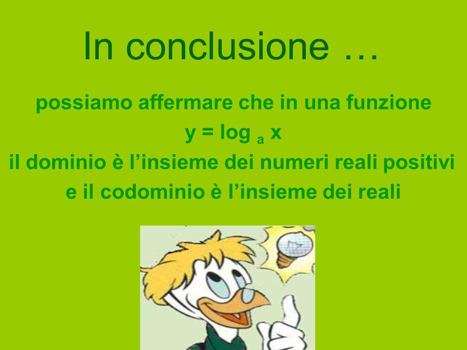 In conclusione … possiamo affermare che in una funzione y = log a x il dominio è l'insieme dei numeri reali positivi e il codominio è l'insieme dei re