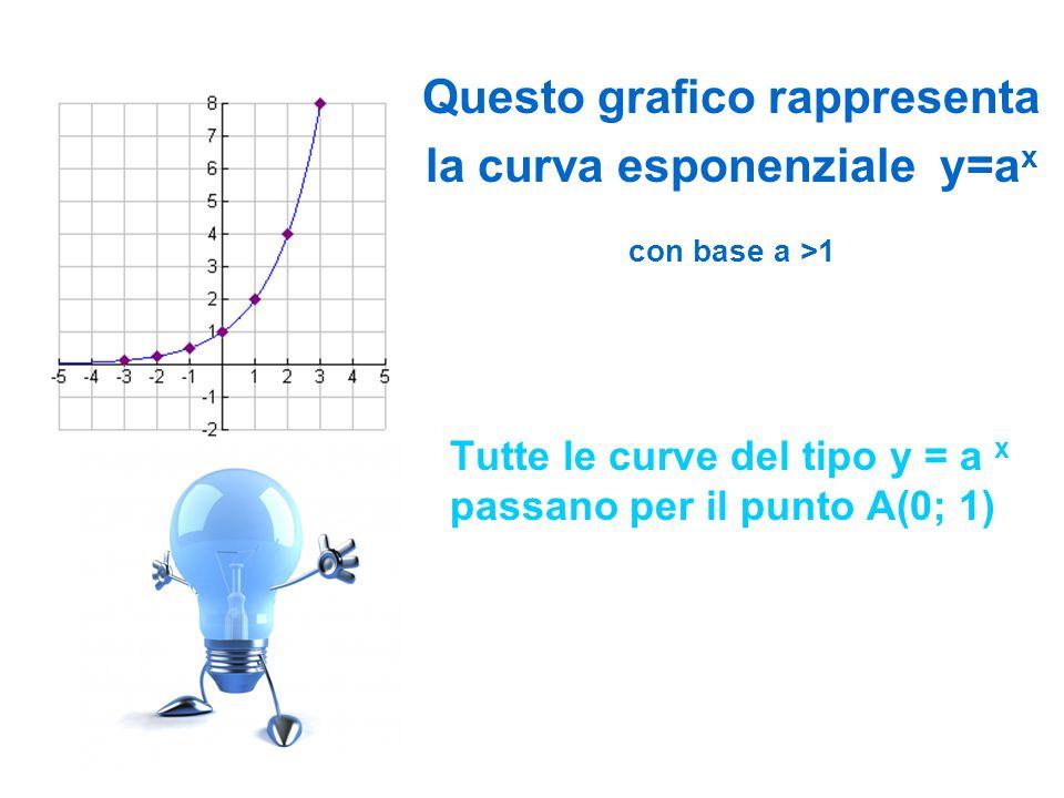Questo grafico rappresenta la curva esponenziale y=a x con base a >1 Tutte le curve del tipo y = a x passano per il punto A(0; 1)
