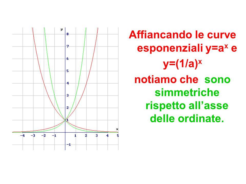 Affiancando le curve esponenziali y=a x e y=(1/a) x notiamo che sono simmetriche rispetto all'asse delle ordinate.