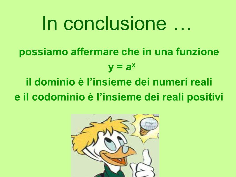 In conclusione … possiamo affermare che in una funzione y = a x il dominio è l'insieme dei numeri reali e il codominio è l'insieme dei reali positivi
