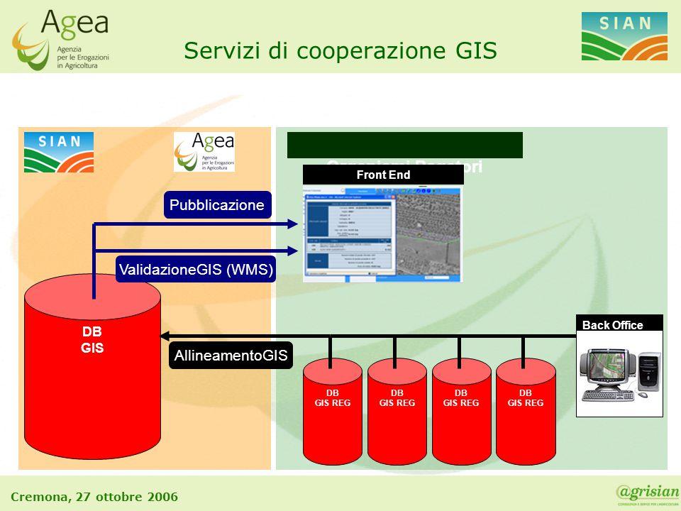 Cremona, 27 ottobre 2006 DB GIS REG DB GIS REG DB GIS DB GIS REG Organismi Pagatori Servizi di cooperazione GIS DB GIS REG AllineamentoGIS Back Office