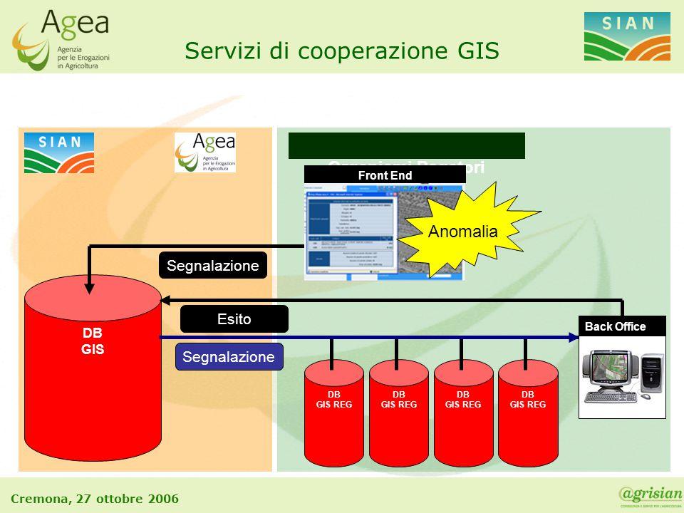 Cremona, 27 ottobre 2006 DB GIS REG DB GIS REG DB GIS DB GIS REG Organismi Pagatori Servizi di cooperazione GIS DB GIS REG Back Office Segnalazione Es