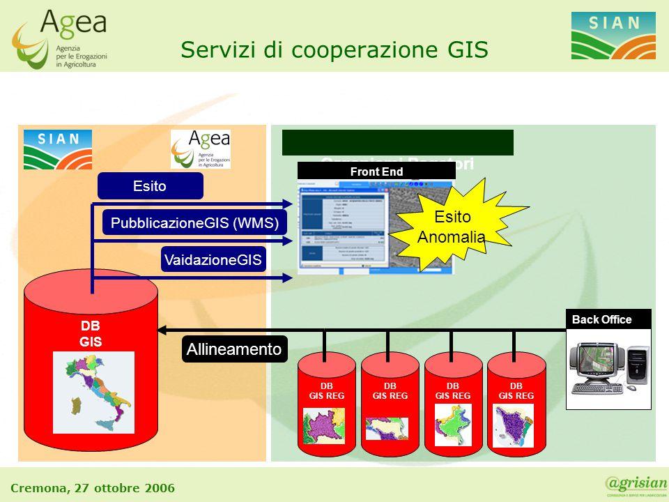 Cremona, 27 ottobre 2006 DB GIS REG DB GIS REG DB GIS DB GIS REG Organismi Pagatori Servizi di cooperazione GIS DB GIS REG Allineamento Back Office Va