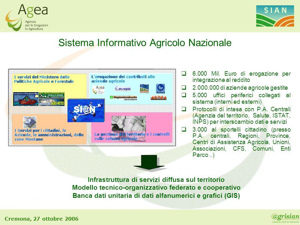 Cremona, 27 ottobre 2006 Sistema Informativo Agricolo Nazionale  6.000 Mil. Euro di erogazione per integrazione al reddito  2.000.000 di aziende agr