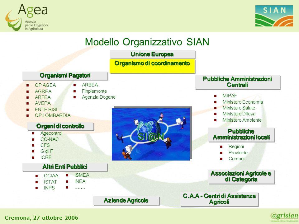 Cremona, 27 ottobre 2006 n MIPAF n Ministero Economia n Ministero Salute n Ministero Difesa n Ministero Ambiente Pubbliche Amministrazioni Centrali Al