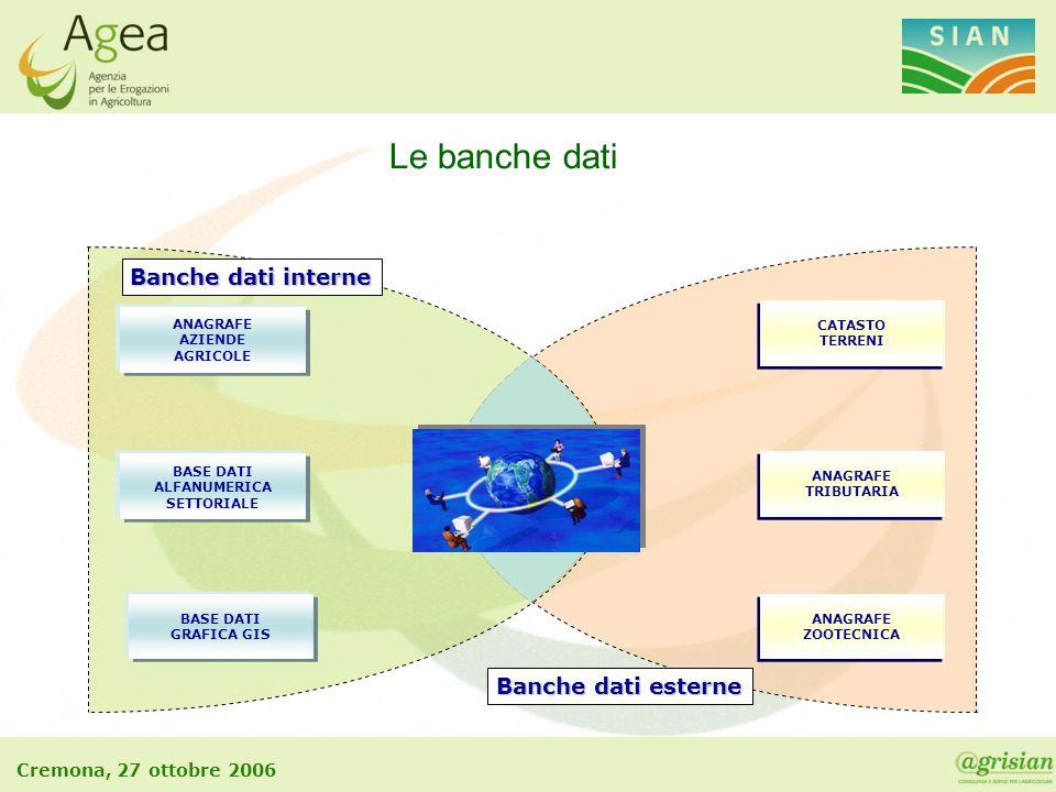 Cremona, 27 ottobre 2006 Banche dati interne ANAGRAFE AZIENDE AGRICOLE BASE DATI ALFANUMERICA SETTORIALE BASE DATI GRAFICA GIS CATASTO TERRENI CATASTO