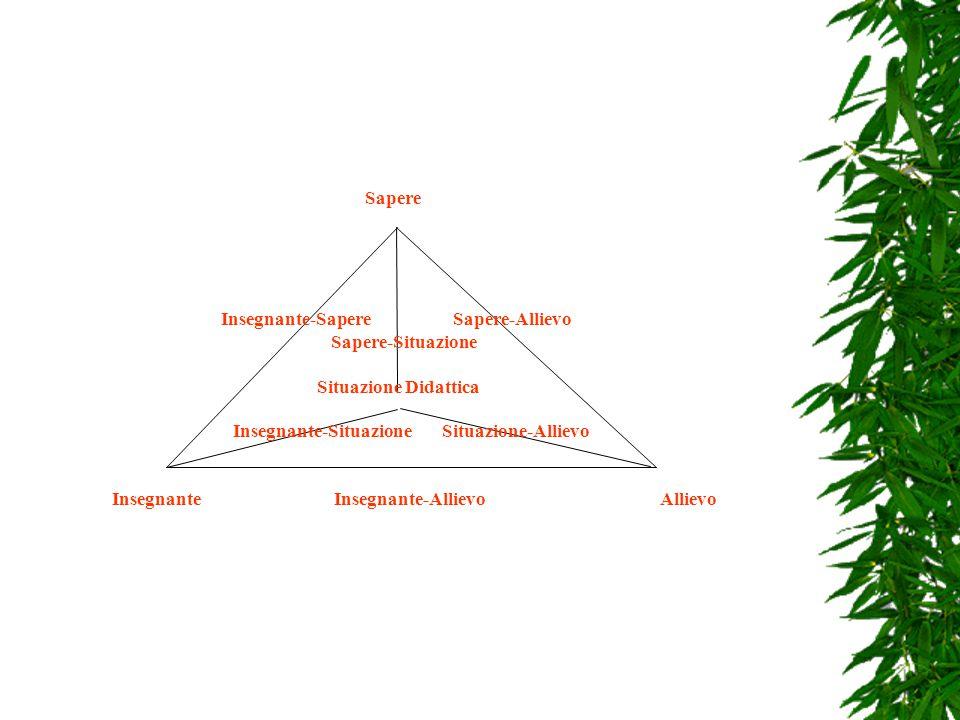 Il sistema di riferimento Sapere-Allievo-Insegnante- Situazione Didattica Guy Brousseau e la rivisitazione nella tradizione Italiana e Siciliana.