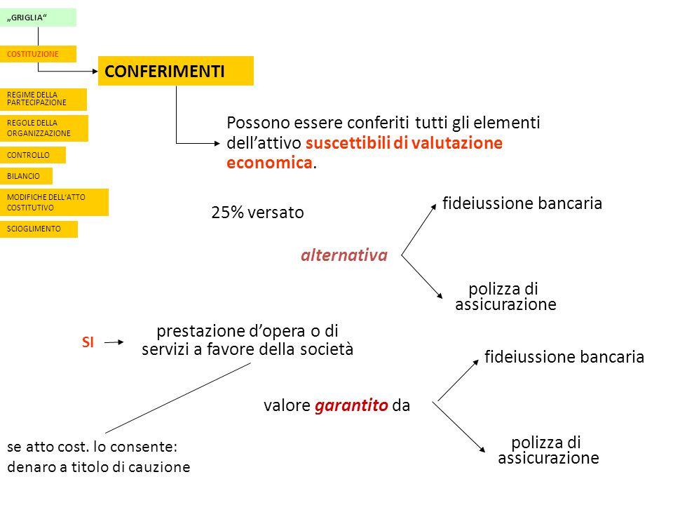 """""""GRIGLIA CONFERIMENTI REGIME DELLA PARTECIPAZIONE REGOLE DELLA ORGANIZZAZIONE CONTROLLO BILANCIO MODIFICHE DELL'ATTO COSTITUTIVO COSTITUZIONE SCIOGLIMENTO Possono essere conferiti tutti gli elementi dell'attivo suscettibili di valutazione economica."""