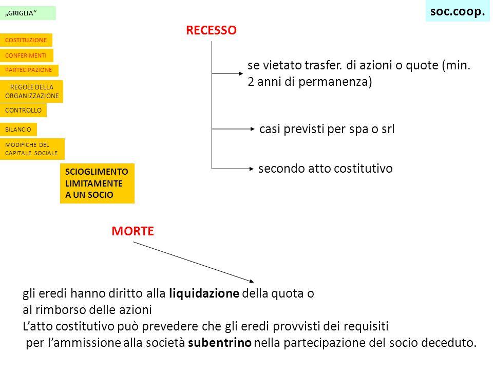 """""""GRIGLIA CONTROLLO BILANCIO MODIFICHE DEL CAPITALE SOCIALE SCIOGLIMENTO LIMITAMENTE A UN SOCIO CONFERIMENTI PARTECIPAZIONE REGOLE DELLA ORGANIZZAZIONE COSTITUZIONE RECESSO se vietato trasfer."""