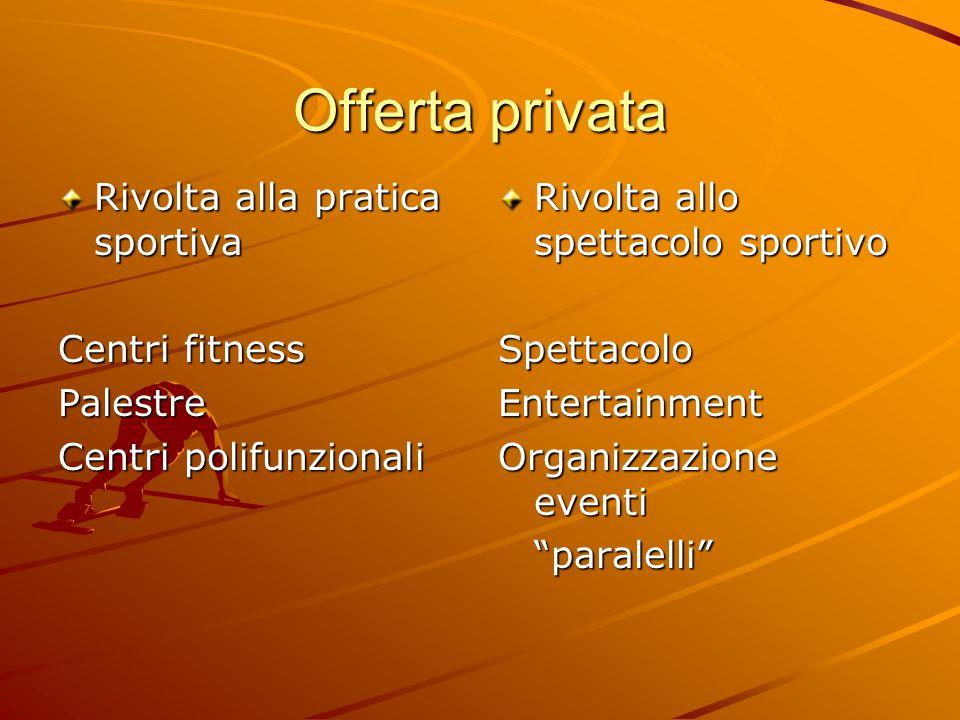 Offerta privata Rivolta alla pratica sportiva Centri fitness Palestre Centri polifunzionali Rivolta allo spettacolo sportivo SpettacoloEntertainment Organizzazione eventi paralelli