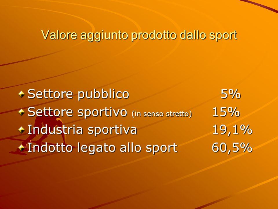 Valore aggiunto prodotto dallo sport Settore pubblico 5% Settore sportivo (in senso stretto) 15% Industria sportiva19,1% Indotto legato allo sport60,5%