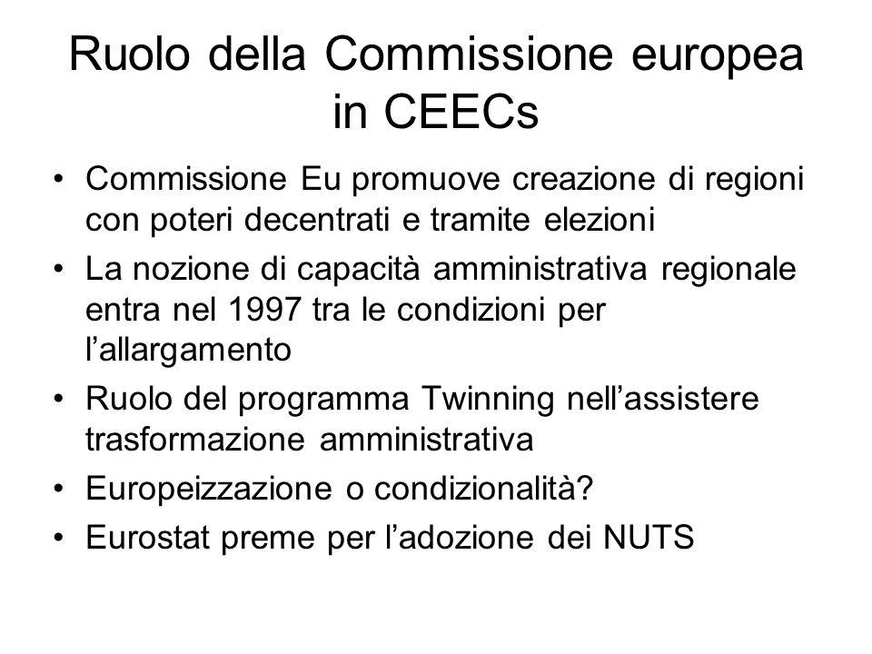 Ruolo della Commissione europea in CEECs Commissione Eu promuove creazione di regioni con poteri decentrati e tramite elezioni La nozione di capacità amministrativa regionale entra nel 1997 tra le condizioni per l'allargamento Ruolo del programma Twinning nell'assistere trasformazione amministrativa Europeizzazione o condizionalità.