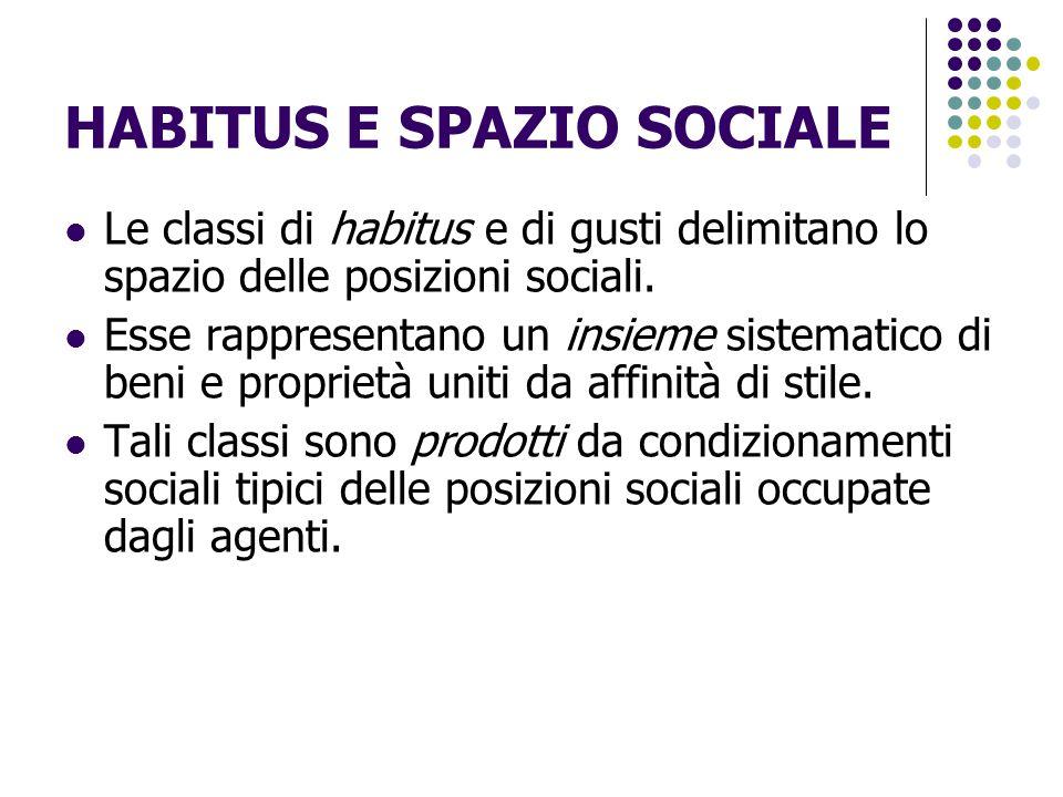 HABITUS E SPAZIO SOCIALE Le classi di habitus e di gusti delimitano lo spazio delle posizioni sociali. Esse rappresentano un insieme sistematico di be