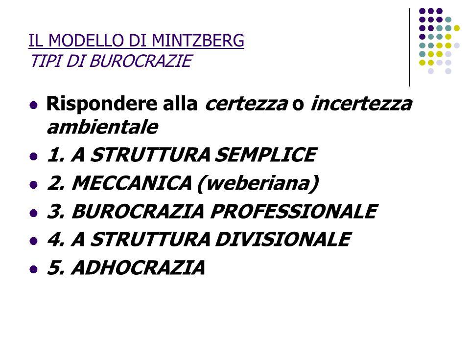 IL MODELLO DI MINTZBERG TIPI DI BUROCRAZIE Rispondere alla certezza o incertezza ambientale 1. A STRUTTURA SEMPLICE 2. MECCANICA (weberiana) 3. BUROCR