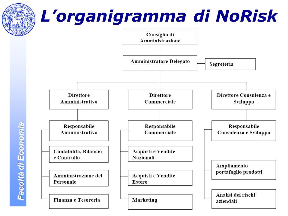 L'organigramma di NoRisk