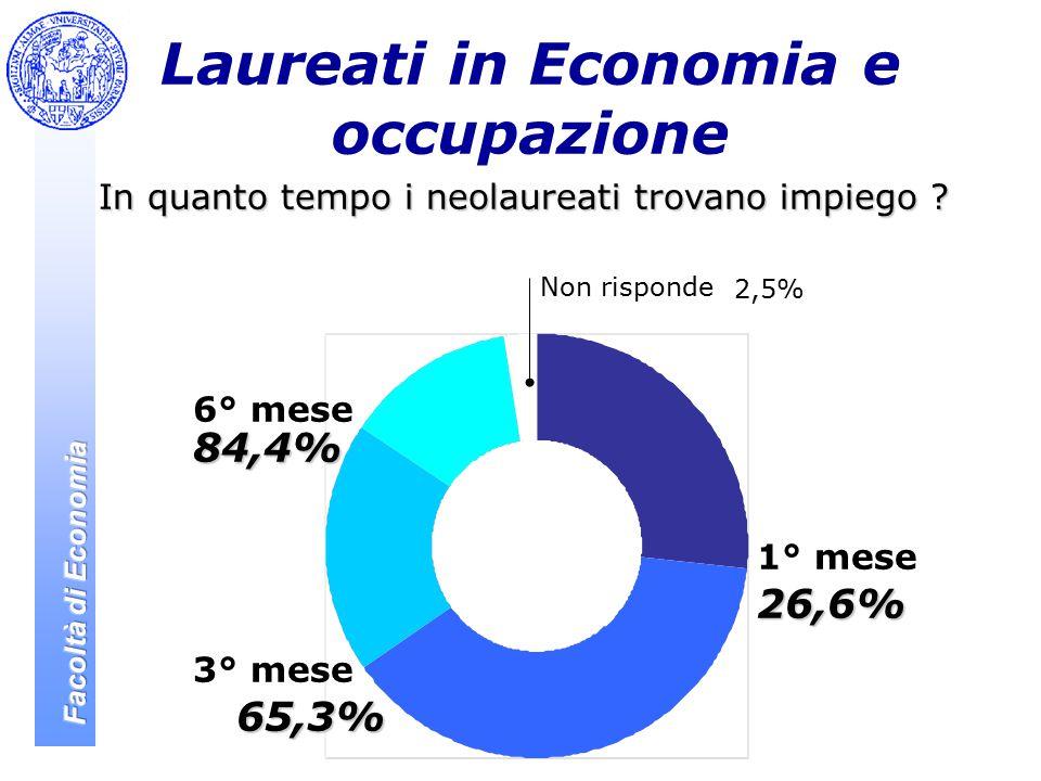 Laureati in Economia e occupazione In quanto tempo i neolaureati trovano impiego .