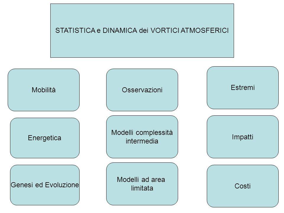 STATISTICA e DINAMICA dei VORTICI ATMOSFERICI Mobilità Energetica Genesi ed Evoluzione Osservazioni Modelli ad area limitata Modelli complessità intermedia Estremi Impatti Costi
