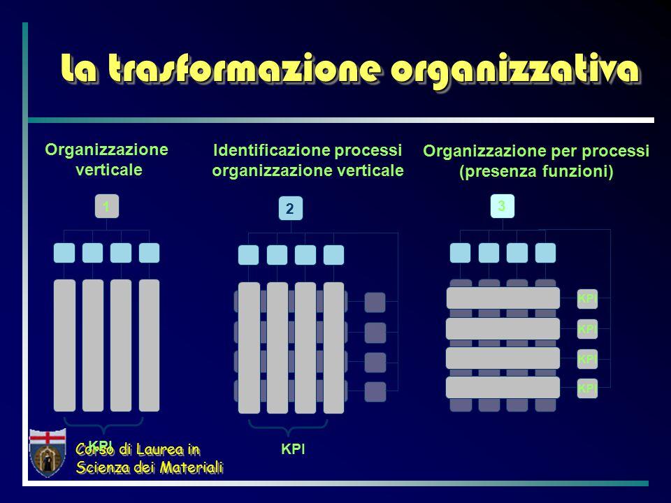 Corso di Laurea in Scienza dei Materiali 3 KPI Organizzazione per processi (presenza funzioni) Organizzazione verticale 1 KPI Identificazione processi organizzazione verticale 2 KPI La trasformazione organizzativa
