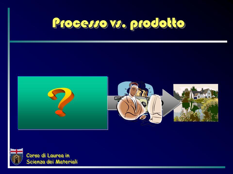 Corso di Laurea in Scienza dei Materiali Processo vs. prodotto PRODOTTO