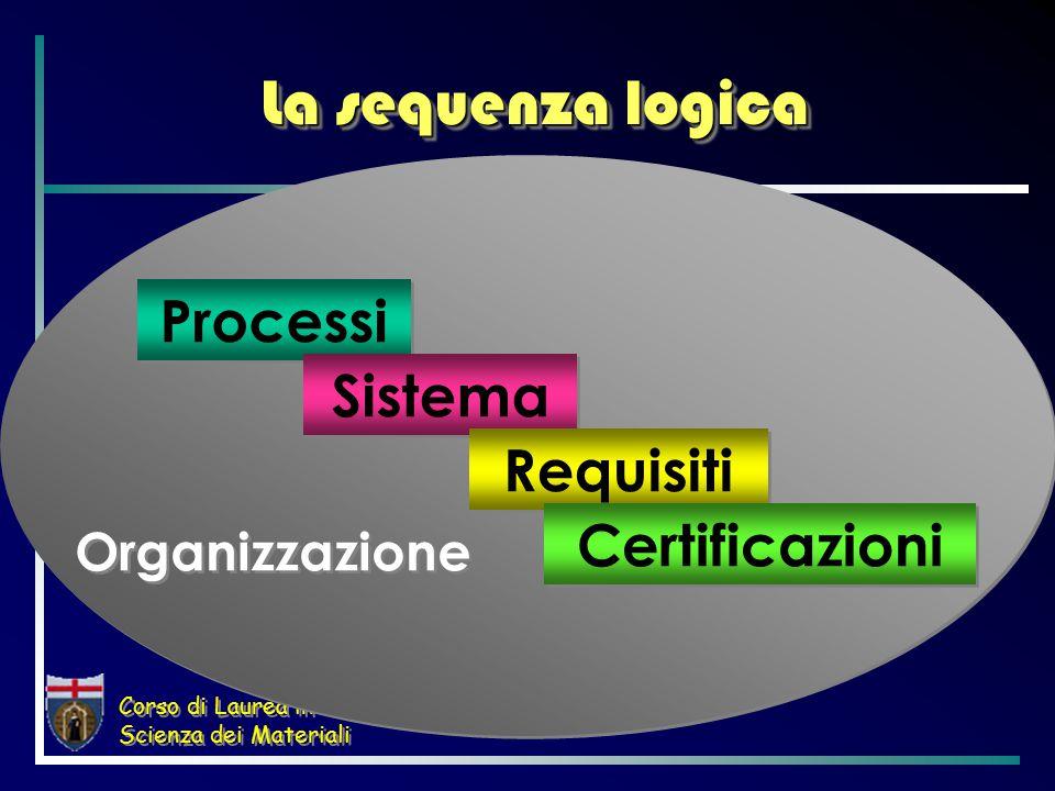 Corso di Laurea in Scienza dei Materiali Organizzazione La sequenza logica Processi Sistema Requisiti Certificazioni