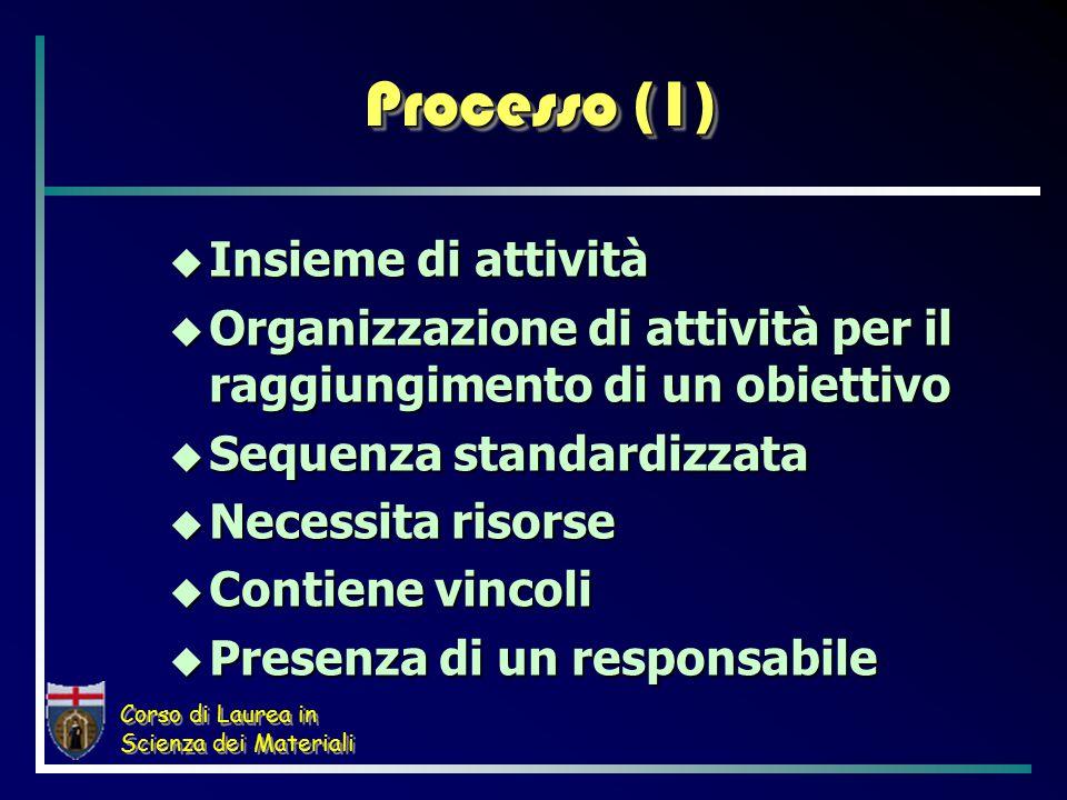 Corso di Laurea in Scienza dei Materiali Processo (1)  Insieme di attività  Organizzazione di attività per il raggiungimento di un obiettivo  Sequenza standardizzata  Necessita risorse  Contiene vincoli  Presenza di un responsabile