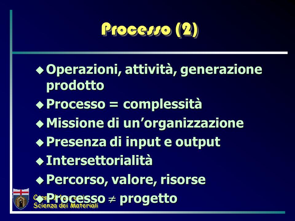 Corso di Laurea in Scienza dei Materiali Processo (2)  Operazioni, attività, generazione prodotto  Processo = complessità  Missione di un'organizzazione  Presenza di input e output  Intersettorialità  Percorso, valore, risorse  Processo  progetto