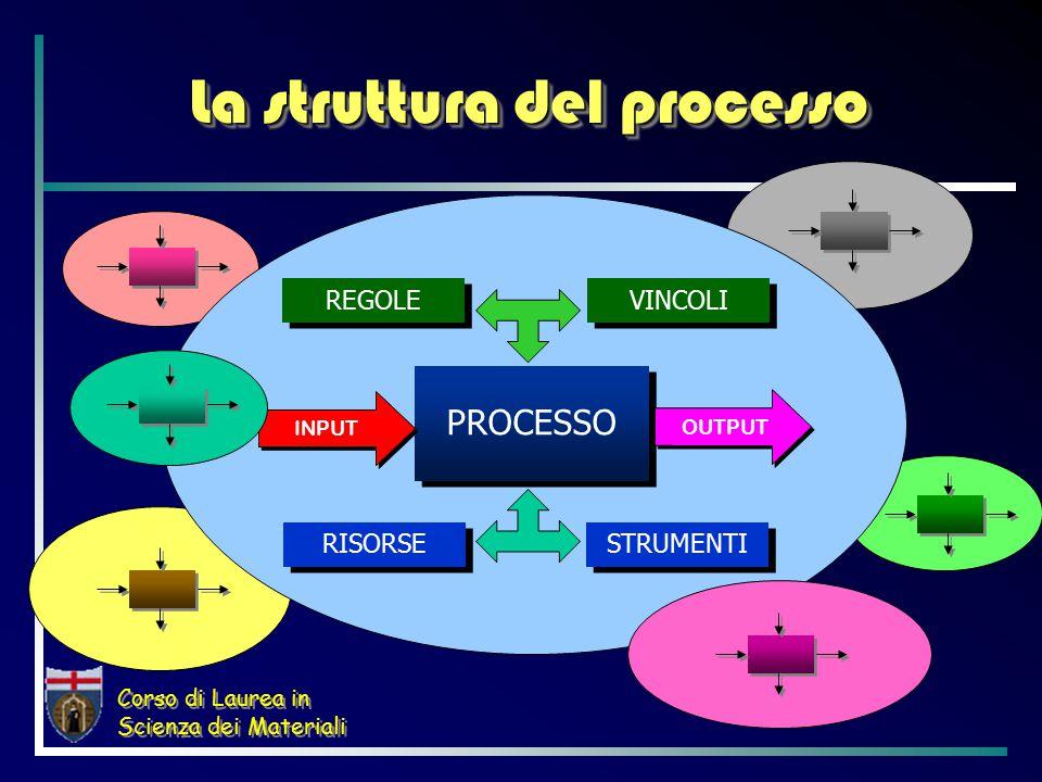 Corso di Laurea in Scienza dei Materiali La struttura del processo PROCESSO INPUT OUTPUT REGOLE STRUMENTI VINCOLI RISORSE