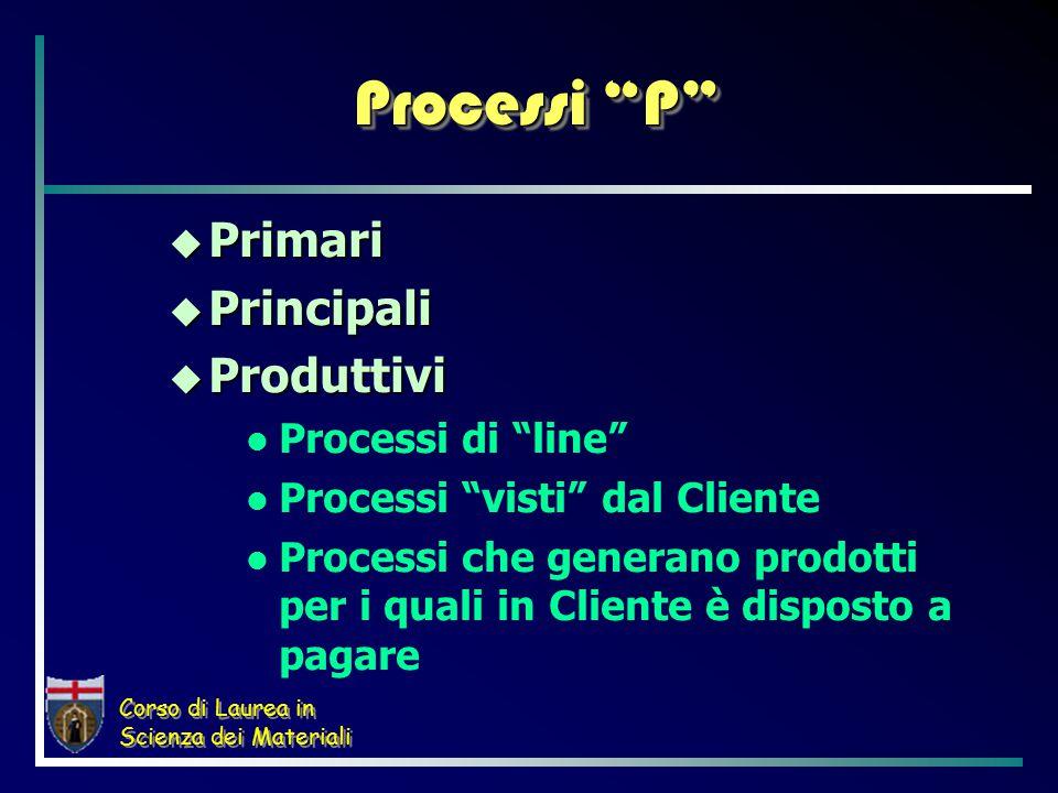 Corso di Laurea in Scienza dei Materiali Processi P  Primari  Principali  Produttivi Processi di line Processi visti dal Cliente Processi che generano prodotti per i quali in Cliente è disposto a pagare