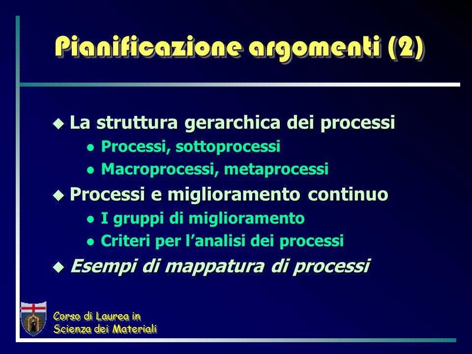 Corso di Laurea in Scienza dei Materiali Pianificazione argomenti (2)  La struttura gerarchica dei processi Processi, sottoprocessi Macroprocessi, metaprocessi  Processi e miglioramento continuo I gruppi di miglioramento Criteri per l'analisi dei processi  Esempi di mappatura di processi