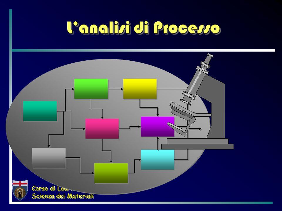 Corso di Laurea in Scienza dei Materiali L'analisi di Processo
