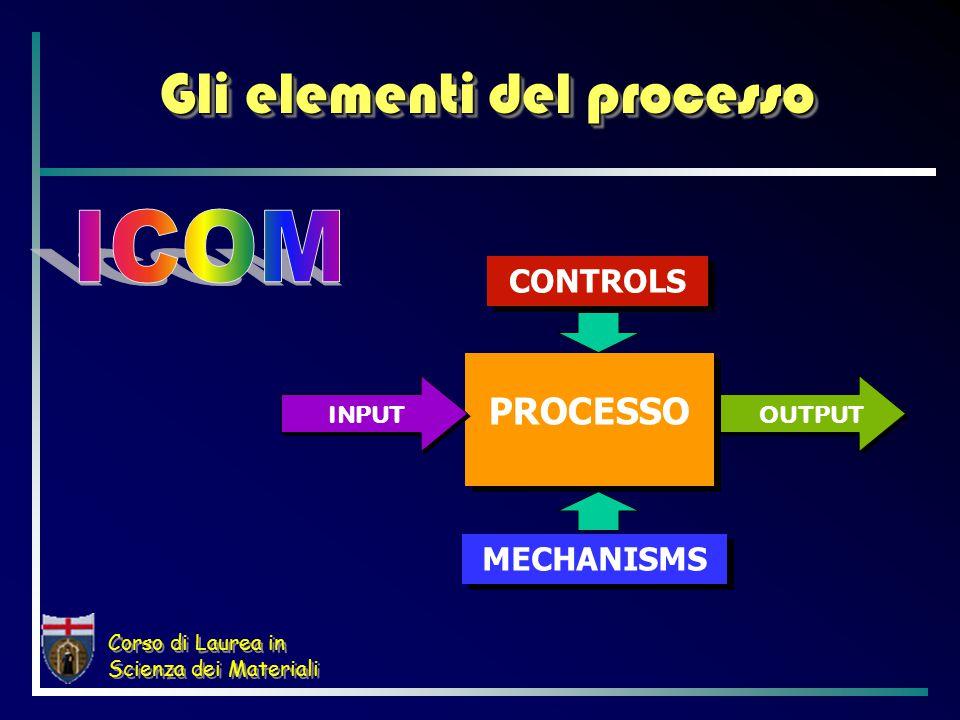 Corso di Laurea in Scienza dei Materiali Gli elementi del processo PROCESSO INPUTOUTPUT CONTROLS MECHANISMS