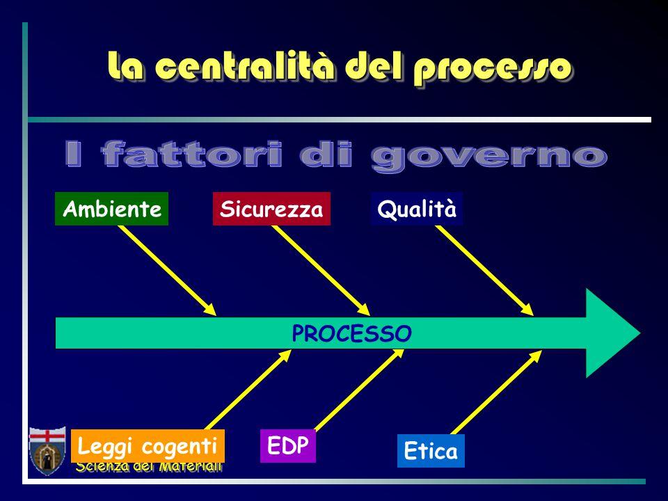 Corso di Laurea in Scienza dei Materiali La centralità del processo AmbienteSicurezza Leggi cogenti EDP PROCESSO Qualità Etica
