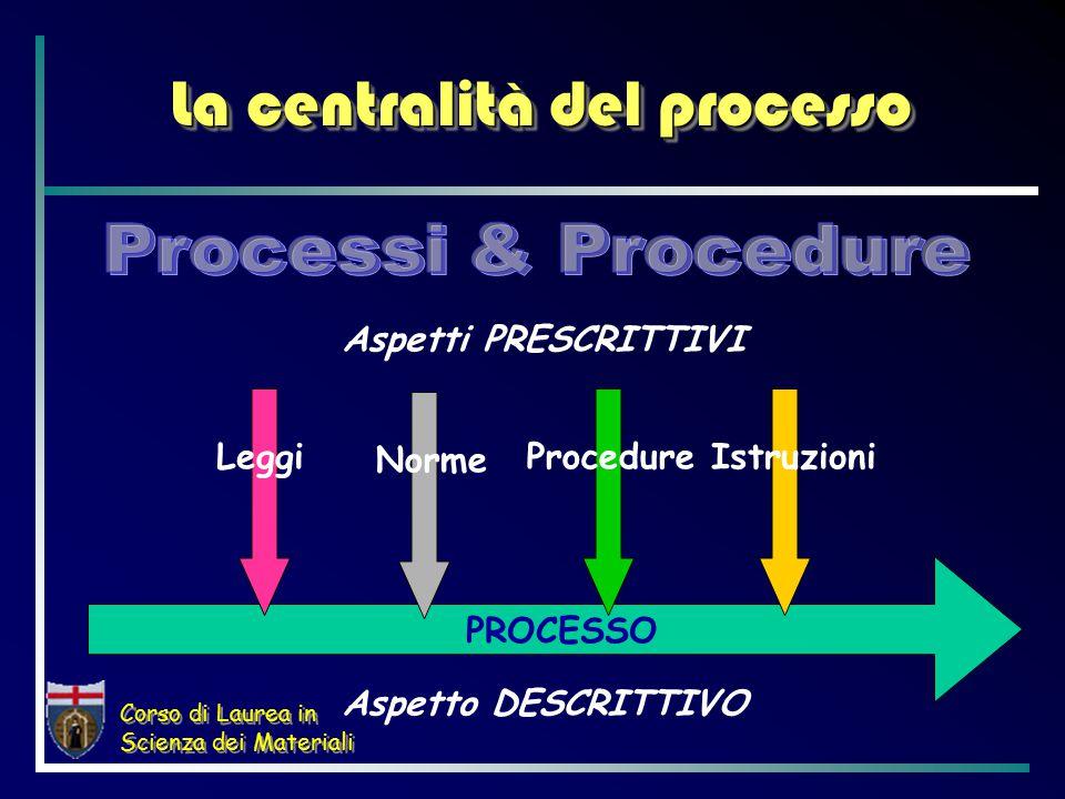 Corso di Laurea in Scienza dei Materiali La centralità del processo PROCESSO Aspetto DESCRITTIVO Aspetti PRESCRITTIVI LeggiNormeProcedureIstruzioni