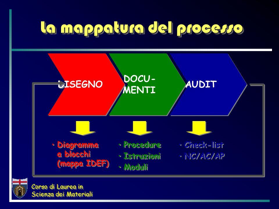 Corso di Laurea in Scienza dei Materiali La mappatura del processo DISEGNO DOCU- MENTI AUDIT Diagramma a blocchi (mappa IDEF) Procedure Istruzioni Moduli Procedure Istruzioni Moduli Check-list NC/AC/AP Check-list NC/AC/AP