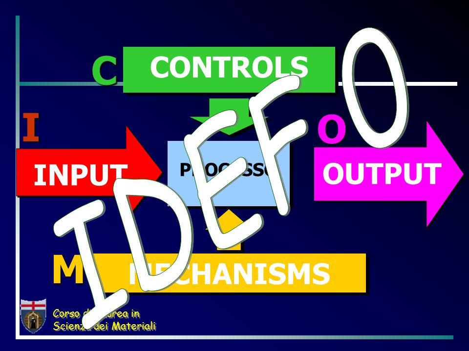 Corso di Laurea in Scienza dei Materiali PROCESSO INPUT OUTPUT CONTROLS MECHANISMS I C O M