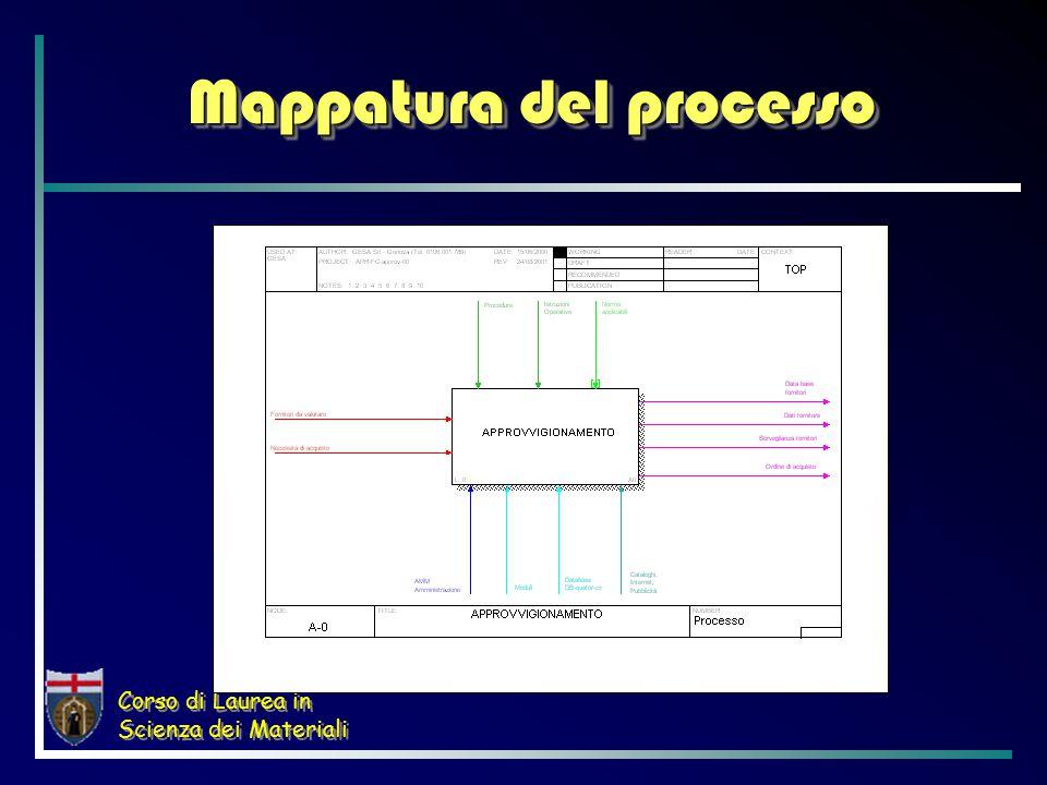 Corso di Laurea in Scienza dei Materiali Mappatura del processo